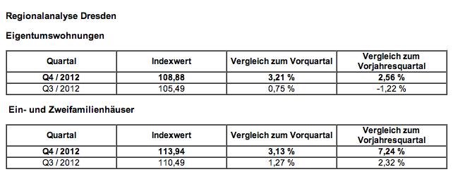 Wohnimmobilienmarkt-Dresden-Regionalanalyse-DTI-Q4-2012 in Dresdner Wohnimmobilienpreise mit größter Dynamik im Nordosten