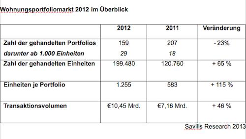 Wohnungs-Portolios in Wohnungsportfolio-Markt 2012: Umsatzstärkstes Jahr seit 2007