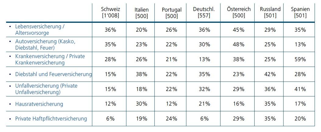 Die Altersvorsorge besitzt für viele Deutsche das höchste Kürzungspotenzial