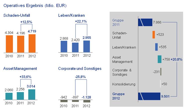 Michael Diekmann, Allianz SE