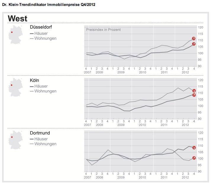 DTI-Wohnimmobilienpreise-Q4-12 in Wohnungen in Düsseldorf verteuern sich um 6,5 Prozent