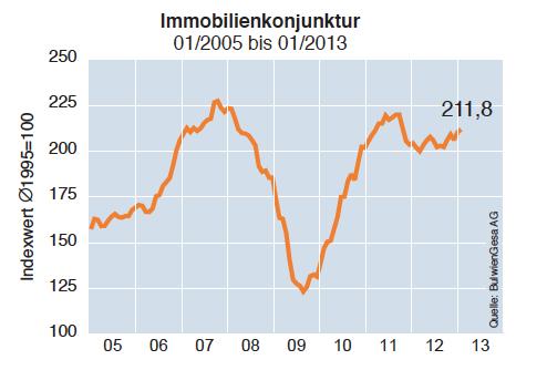 Immobilienklima-Januar-20131 in Immobilienkonjunktur und Klima zeigen Aufwärtstrend