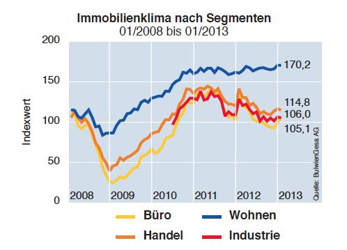 Immobilienklima-Januar-20132 in Immobilienkonjunktur und Klima zeigen Aufwärtstrend