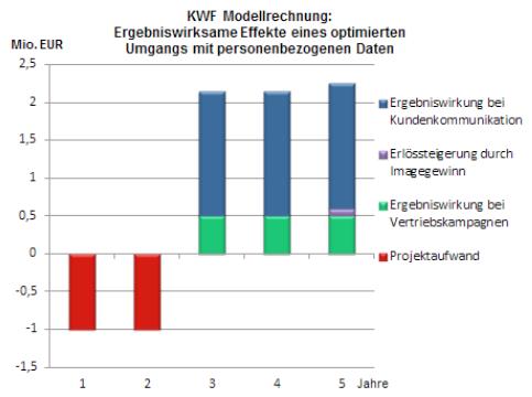 KWF-Modellrechnung: Ergebniswirksame Effekte eines optimierten Umgangs mit personenbezogenen Daten