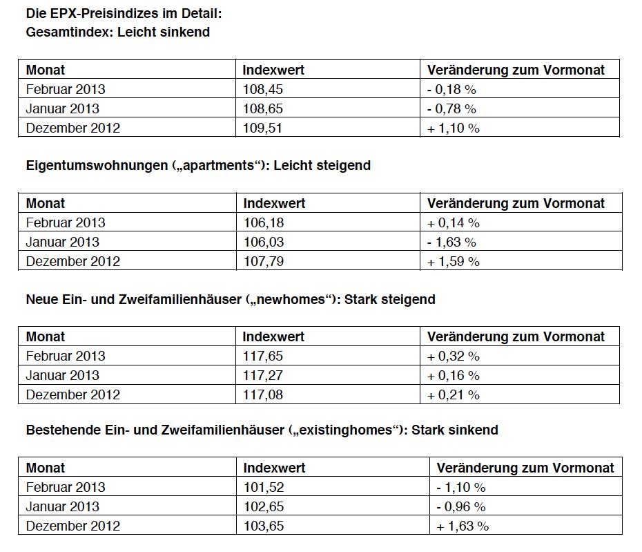 EPX-Hauspreisindizes-Februar-2013 in Europace-Index: Wohnungspreise ziehen leicht an