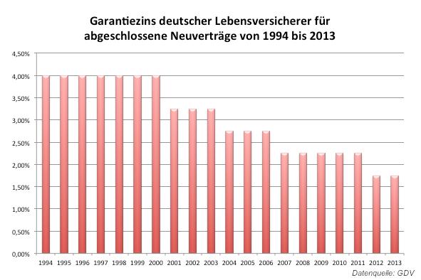 Garantiezins: Aktuare setzen auf Konstanz