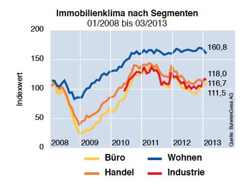 Bildschirmfoto-2013-03-28-um-18 04 24 in Optimismus bei Immobilienklima und Immobilienkonjunktur
