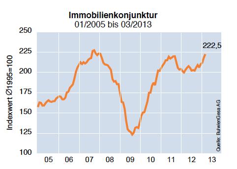 Bildschirmfoto-2013-03-28-um-18 04 32 in Optimismus bei Immobilienklima und Immobilienkonjunktur