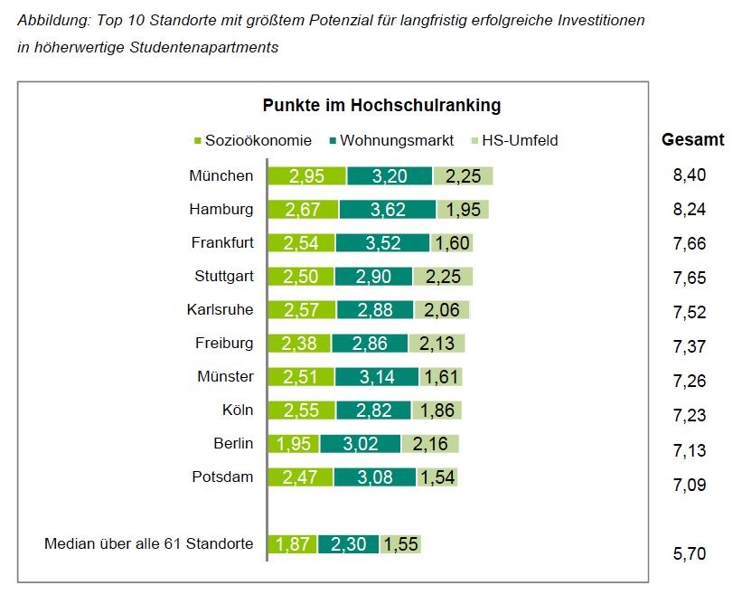 Bildschirmfoto-2013-04-10-um-11 58 53 in Nischen-Chance: Hoher Investitionsbedarf für hochwertige Studentenapartments