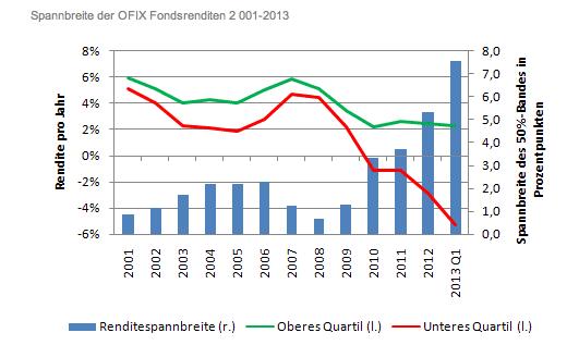 Bildschirmfoto-2013-04-10-um-17 26 15 in Offene Immobilienfonds: Renditeplus nur mit Deutschlandfokus