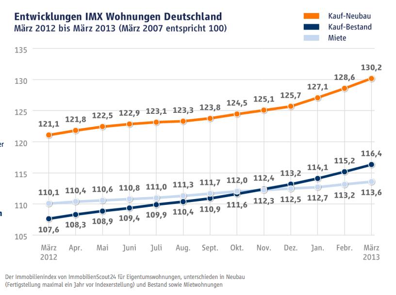 Bildschirmfoto-2013-04-11-um-11 23 18 in IMX: Alles beim Alten – Wohneigentumspreise in Metropolen steigen
