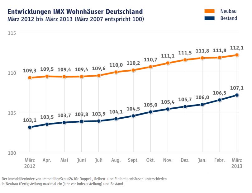 Bildschirmfoto-2013-04-11-um-11 24 18 in IMX: Alles beim Alten – Wohneigentumspreise in Metropolen steigen