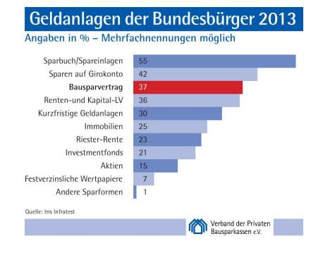 die beliebtesten geldanlagen der deutschen bausparvertrag auf rang drei finanznachrichten auf. Black Bedroom Furniture Sets. Home Design Ideas