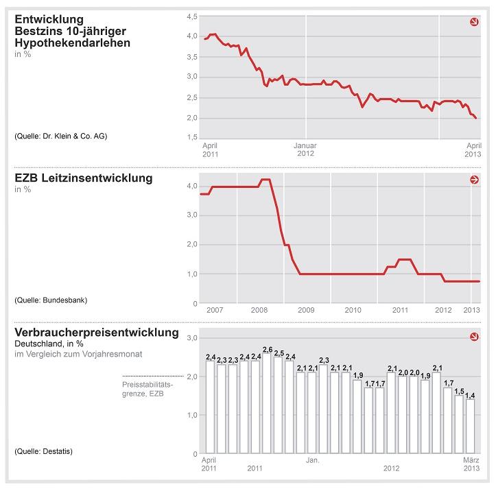 Bildschirmfoto-2013-04-17-um-10 23 45 in Von Rekord zu Rekord: Baufinanzierungszinsen auf neuem Tiefstand