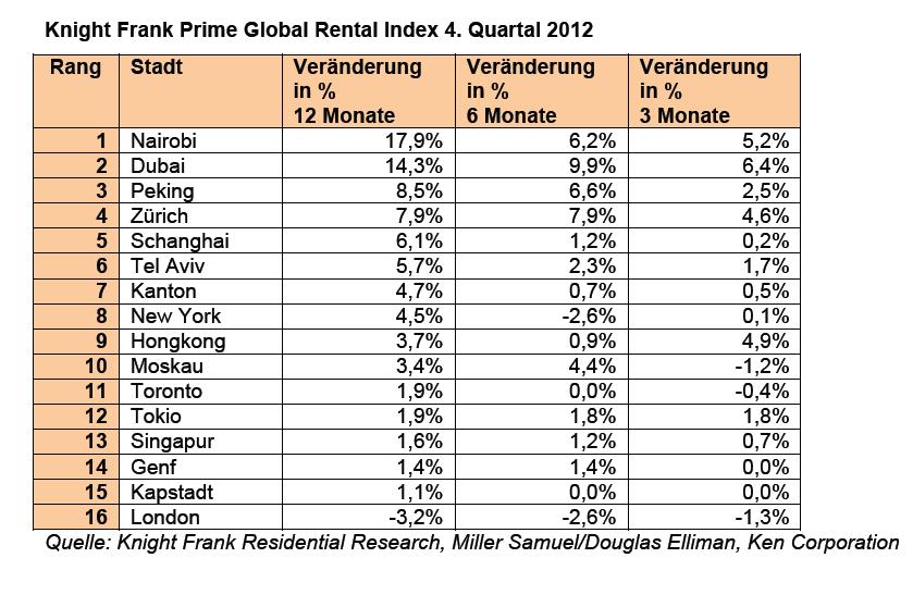 Bildschirmfoto-2013-04-17-um-11 17 03 in Mieten für Top-Wohnimmobilien in Emerging Markts mit größter Dynamik