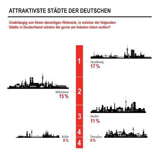 Bildschirmfoto-2013-04-19-um-16 17 06 in Attraktiver Wohnen in Hamburg