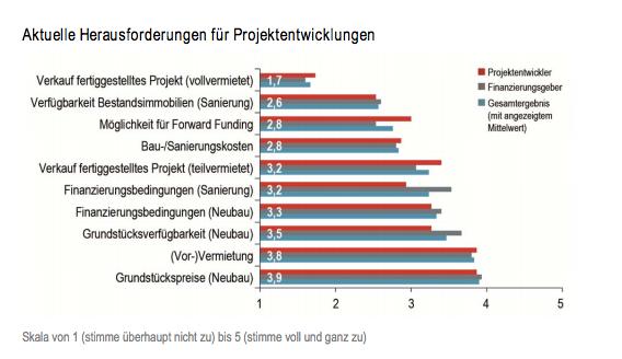 Bildschirmfoto-2013-04-22-um-13 00 30 in Stimmung der Projektentwickler trotz einiger Hürden gut