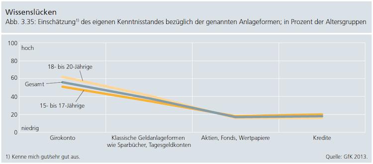 Finanzwissen: Junge Generation fühlt sich oft unsicher