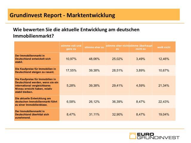 Grundinvest-Report-Auszug1 in Studie: Immobilienmarkt zwischen Stabilität und Blasenbildung
