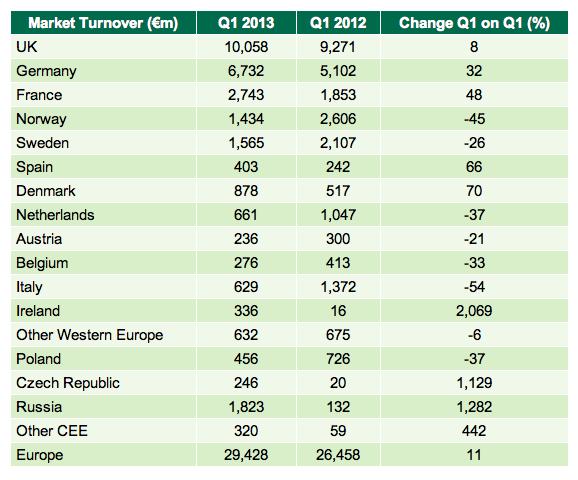 Investmentaktivitaet-gewerblicher-Immobilienmarkt-Europa-Q1-2013 in Investmenttätigkeit auf europäischen Gewerbeimmobilienmärkten zieht an
