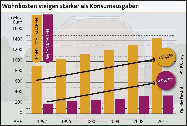LBS Infodienst 3 2013 GRAFIK in Konsumausgaben: Wohnkostenanteil steigt stetig