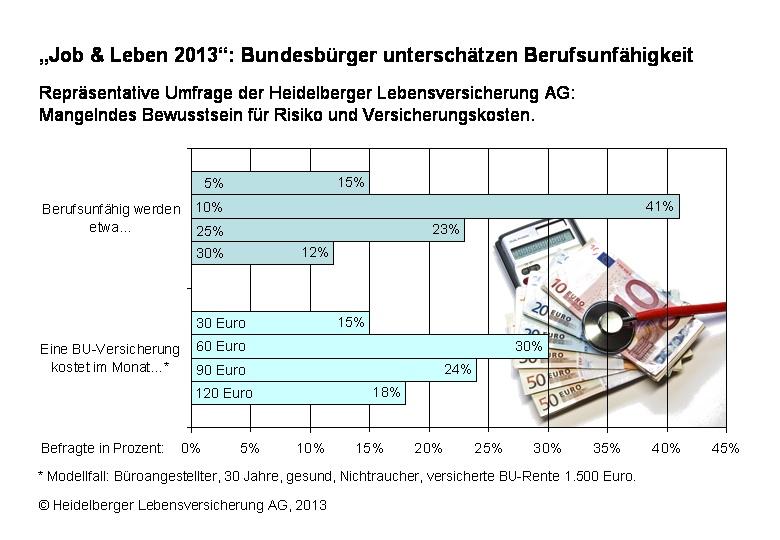 BU-Risiko wird von Deutschen unterschätzt