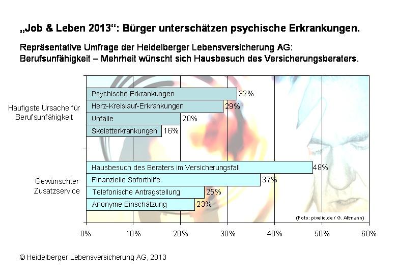 BU: Bürger verkennen psychische Erkrankungen