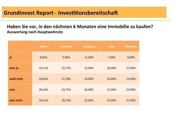Bildschirmfoto-2013-05-03-um-17 05 42 in Studie: Immobilien sind beliebteste Anlageklasse