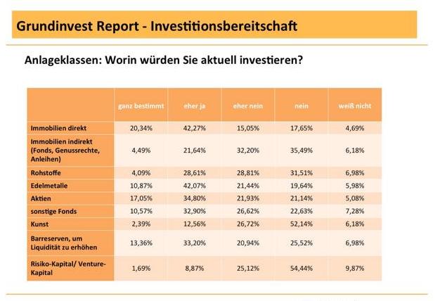 Bildschirmfoto-2013-05-06-um-14 31 002 in Studie: Immobilien sind beliebteste Anlageklasse