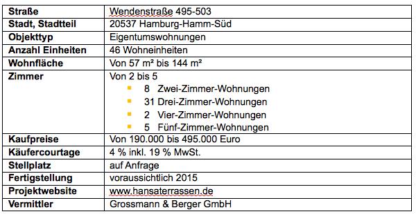 Bildschirmfoto-2013-05-15-um-10 38 58 in Grossmann & Berger vermarktet Wohnungen in den Hansaterrassen