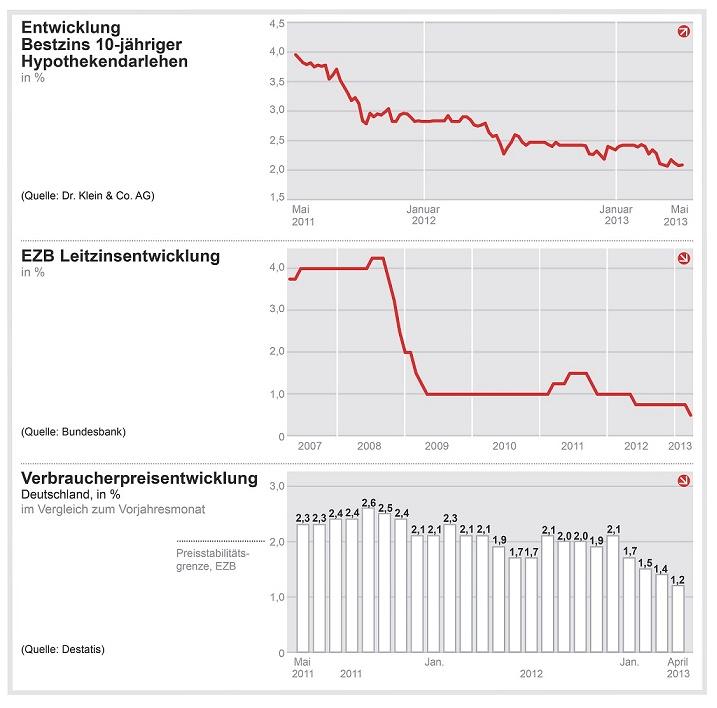 Bildschirmfoto-2013-05-16-um-10 56 58 in Dr. Klein: Leitzinssenkung ohne Einfluss auf Baufinanzierungszinsen