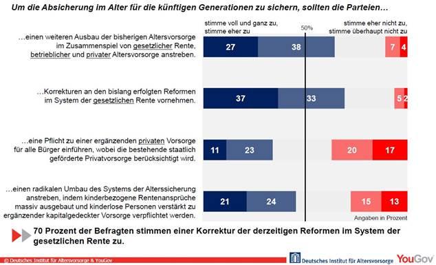 Gesetzliche Rentenversicherung: Jeder zweite Deutsche befürwortet Radikal-Umbau