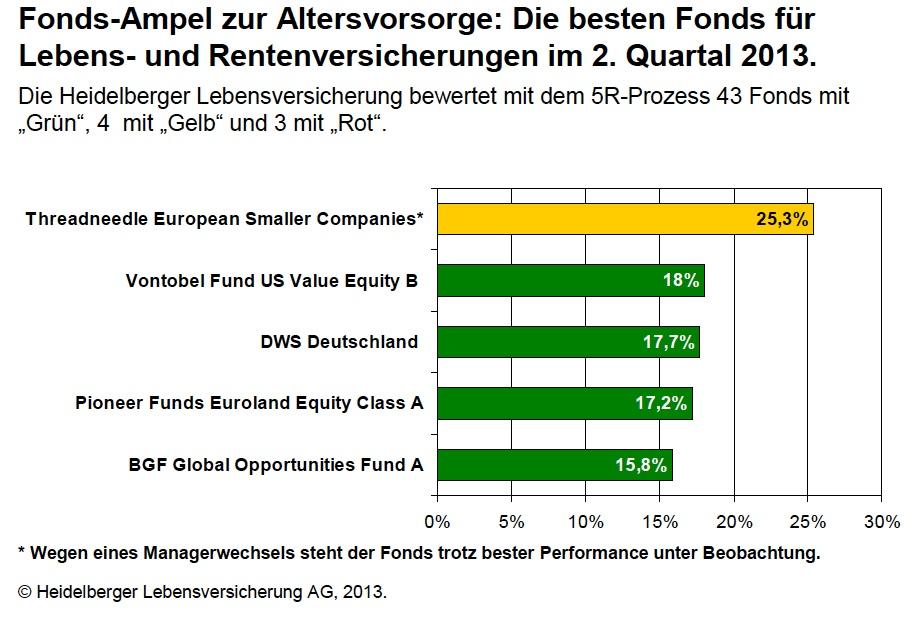 Investmentfonds für Altersvorsorge: Threadneedle verdrängt DWS