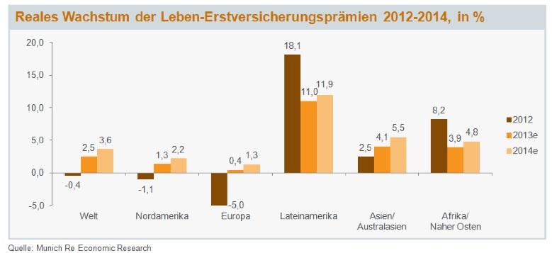Munich Re erwartet Wachstumsschub im Versicherungsmarkt
