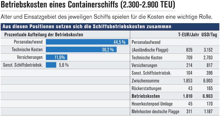 Reeder: Statistik