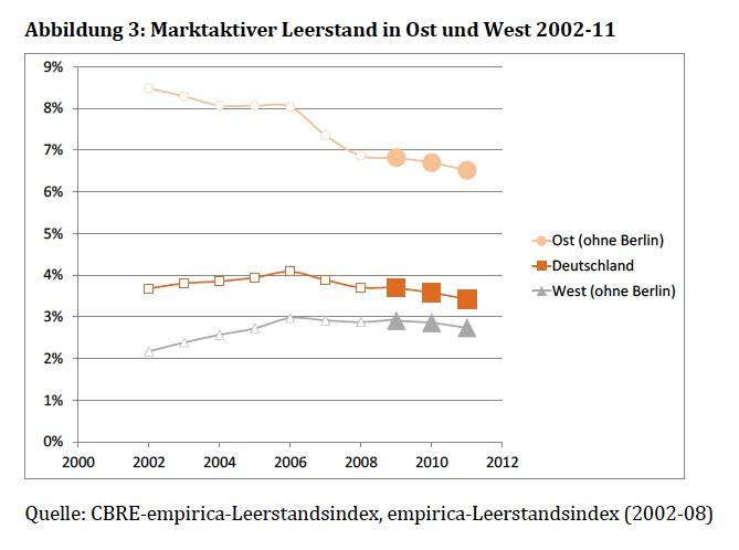 CBRE-Empirica-Leerstandsindex