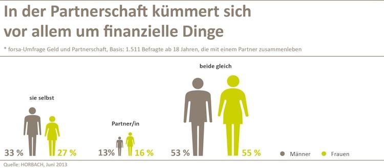 Finanzplanung: Deutsche Paare setzen auf Gleichberechtigung