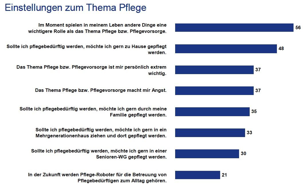 Pflege: Studie teilt Deutsche in Pflegetypen ein