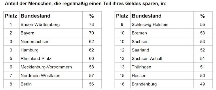 Studie: Am fleißigsten sparen die Einwohner Baden-Württembergs