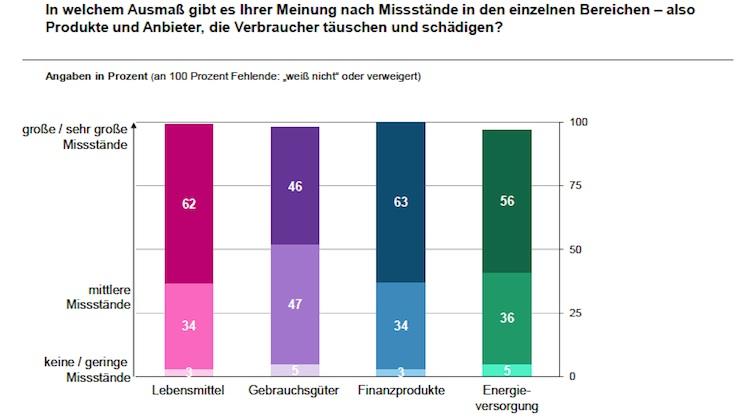 Studie: Finanzbranche in der Vertrauenskrise