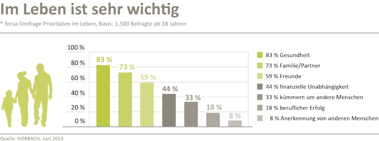 Finanzielle Unabhängigkeit: Für Deutsche weniger wichtig