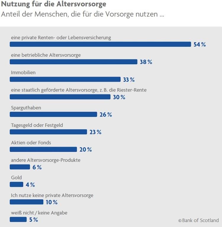 Die Mehrheit der Deutschen rechnet mit Altersarmut