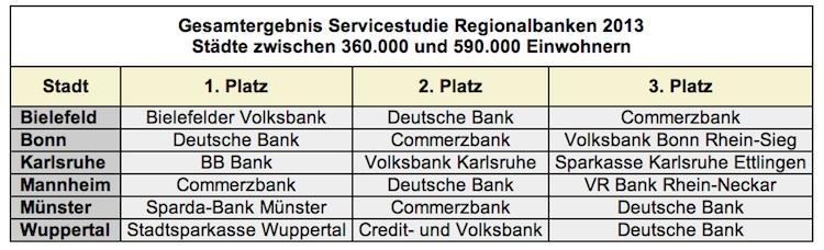Bankberatung