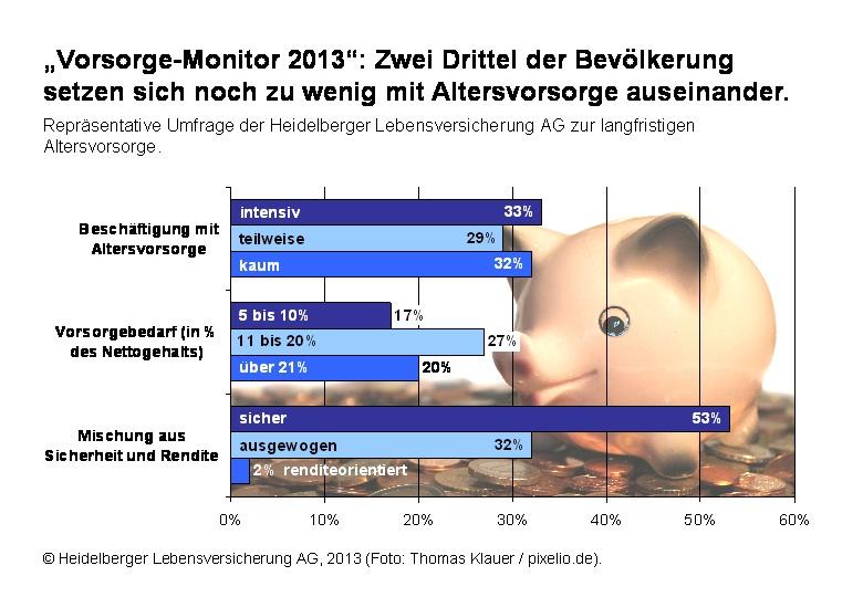 Altersvorsorge: Sicherheitsbedürfnis der Deutschen sinkt