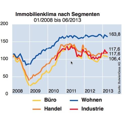 Immobilienklima1 in Deutsche Hypo-Index: Immobilienkonjunktur erreicht Rekordwert