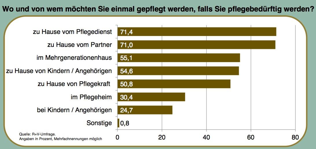 Im Pflegefall wollen die Deutschen möglichst zu Hause betreut werden.