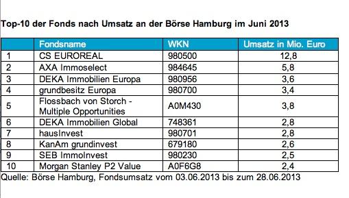 News-boerse-hh in Börse Hamburg: Offene Immobilienfonds an Spitze der Umsatzstatistik