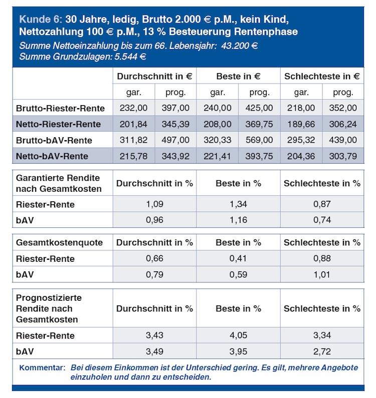 Altersvorsorge: DIA stellt Studie zu Riester-Rente und bAV vor