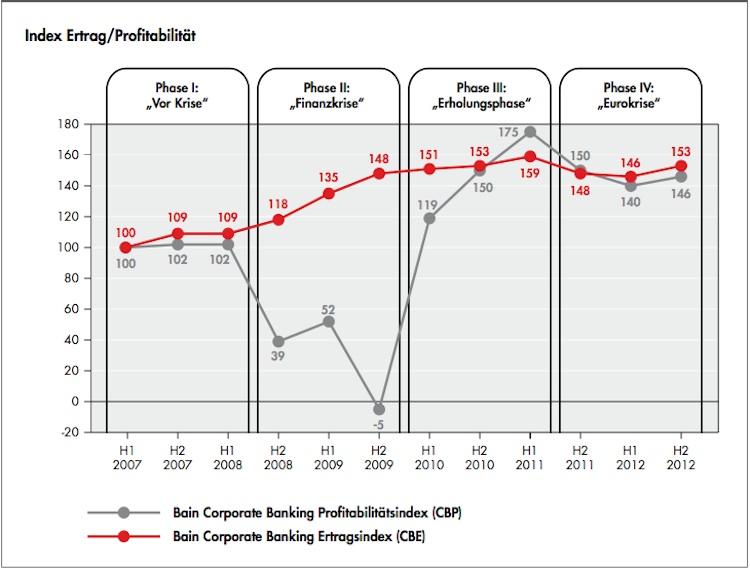 Corporate-Banking: Erträge und Gewinne der Banken auf Rekordniveau