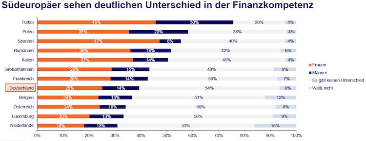 Finanzbildung: Deutsche sind Schlusslicht in Europa
